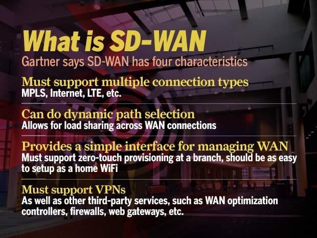 Cztery główne cechy sieci SD-WAN. Źródło: Gartner.