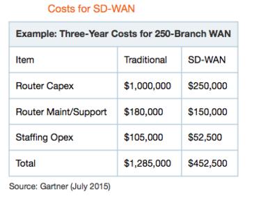 Koszty wdrożenia i utrzymania tradycyjnej sieci WAN w porównaniu do sterowanej programowej sieci SD-WAN. Źródło: Gartner.