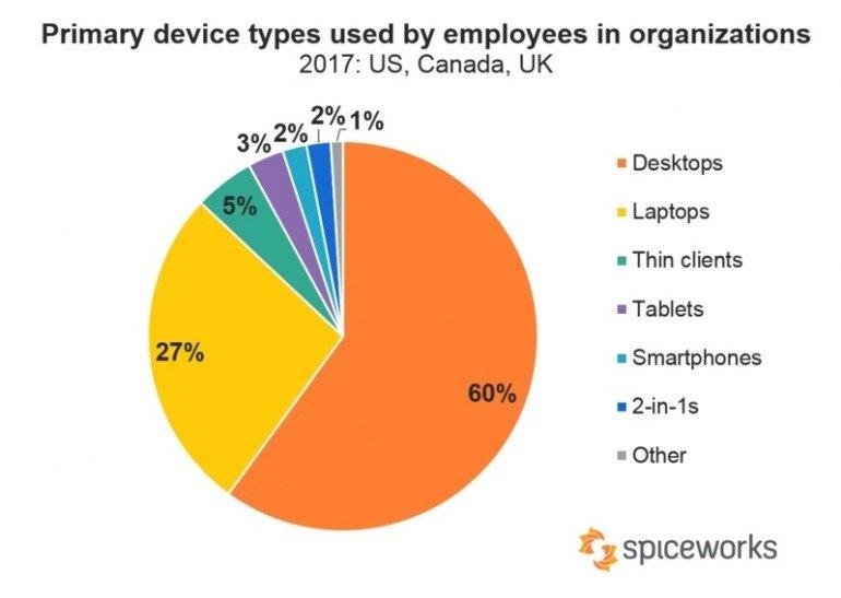 Jaki komputer jest obecnie podstawowym narzędziem pracy w firmach. Źródło: Spiceworks.