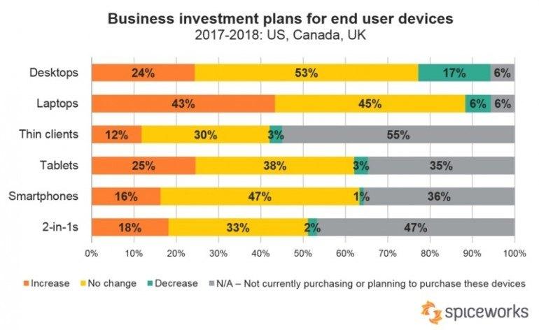 Plany dotyczące inwestycji w sprzęt komputerowy wykorzystywany przez użytkowników końcowych. Źródło: Spiceworks.