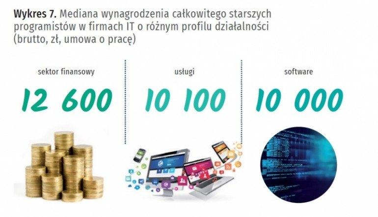 Zarobki w branży IT w 2017 roku