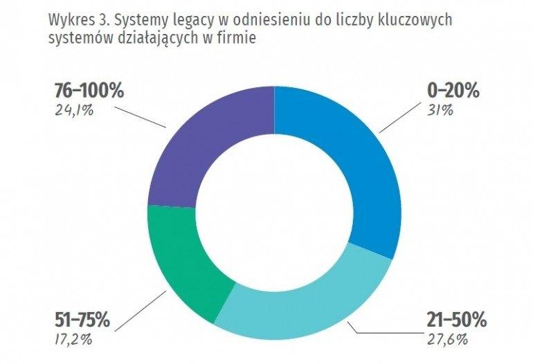 Przestarzałe systemy stają się zagrożeniem dla polskich firm