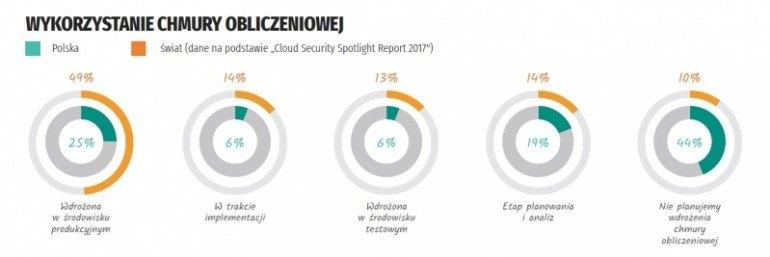 Adaptacja chmury obliczeniowej w Polsce i na świecie