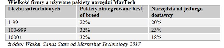Firmy tworzą pakiety narzędzi MarTech