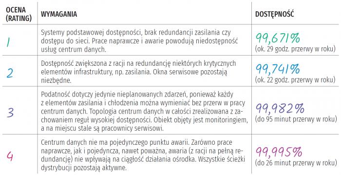 Klasyfikacja centrów danych według standardu ANSI/TIA-942:2014