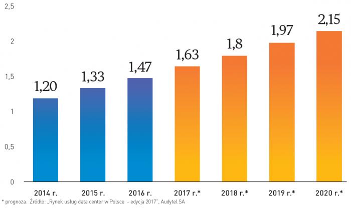 Całkowita wartość rynku usług Data Center i usług powiązanych w latach 2014-2020 [mld zł]