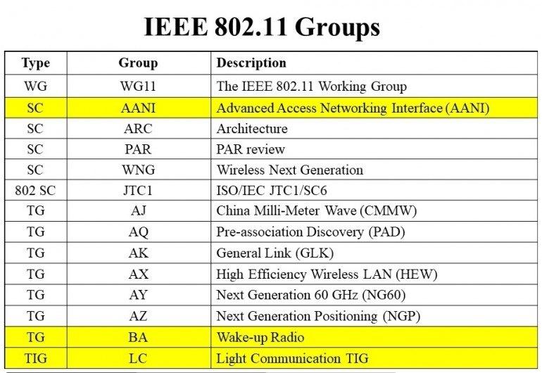 Standardami Wi-Fi w IEEE zajmuje się tzw. grupa robocza (Work Group) 802.11. W jej ramach powoływane są mniejsze zespoły analizujące możliwości techniczne i zapotrzebowanie rynkowe na nowe standardy tzw. Study Group (grupa badawcza). Jeśli opinia zaprezentowana przez Study Group jest pozytywna to powoływana jest grupa zadaniowa (Task Group) przygotowująca nowy standard. W przypadku, gdy jakaś grupa członków IEEE jest zainteresowana wprowadzeniem nowej specyfikacji czasami powoływany jest zespół TIG (Topic Interest Group), który przygotowuje uzasadnienie dla powołania nowej grupy badawczej. Źródło: dokument IEEE 802.11-17/355r0