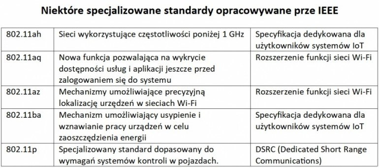 Standardy Wi-Fi – kierunki rozwoju sieci bezprzewodowych