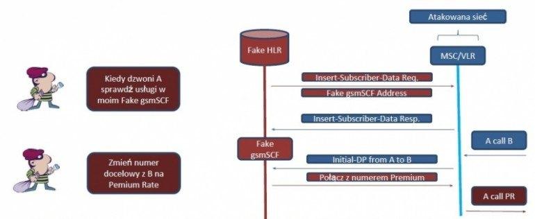 Schemat ataku wykorzystującego przekierowanie na numery Premium Rate.