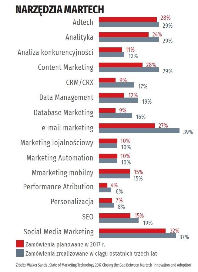 Rozwój cyfrowego marketingu