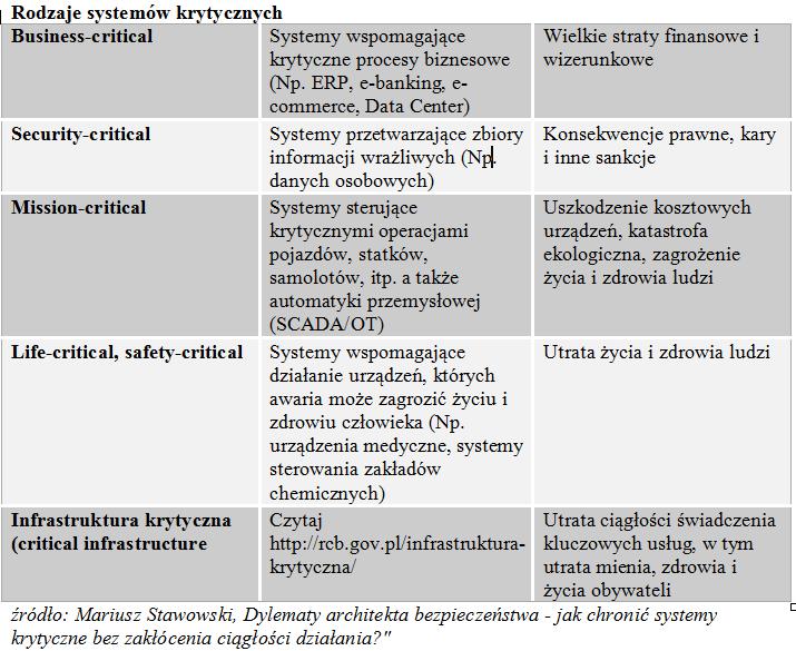 Uszczelnianie bezpieczeństwa systemów krytycznych