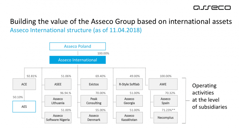 Struktura Asseco International wraz z udziałami w poszczególnych firmach