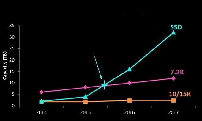 Wzrost pojemności dysków HDD i SSD. Źródło: Samsung Semiconductor.
