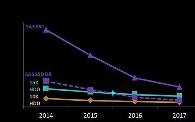 Względne koszty pamięci HDD i SSD [USD/GB]. Źródło: Samsung Semiconductor.