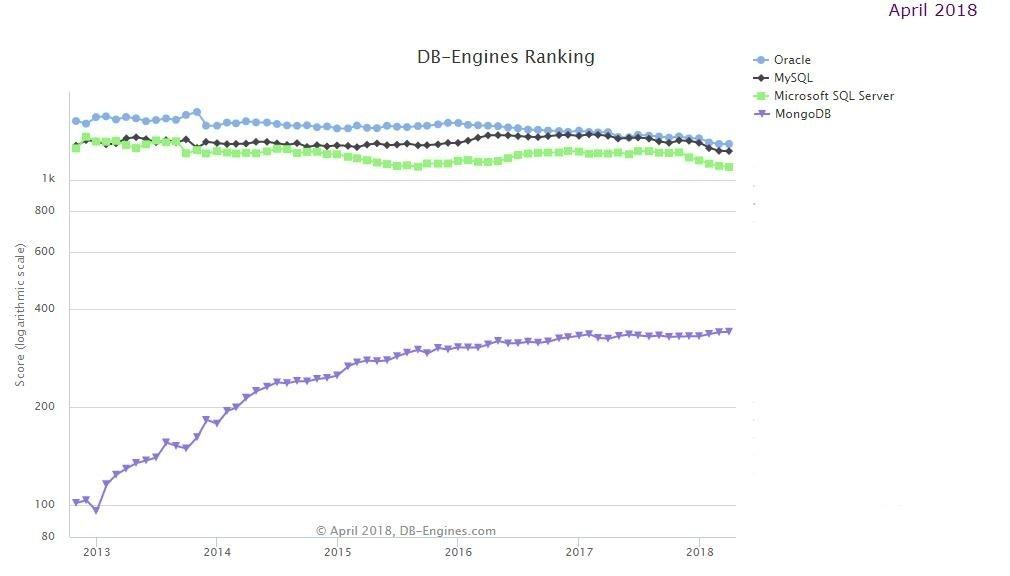 Wyk. 1 Popularność baz danych w kwietniu 2018,  źródło: http://db-engines.com