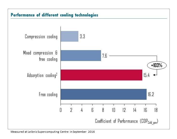 Rysunek 1: Dzięki przemyślanemu wymiarowaniu chłodzenie adsorpcyjne osiąga wartości porównywalne z free coolingiem