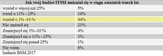 Systemy ITSM coraz bardziej uniwersalne