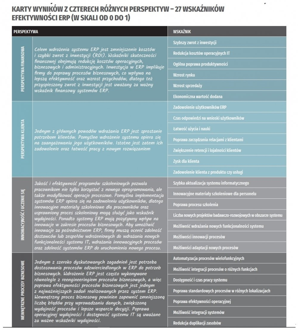 67a7d5255659ae Pomiar efektywności ERP - jakie wybrać wskaźniki - Computerworld -  Wiadomości IT, biznes IT, praca w IT, konferencje