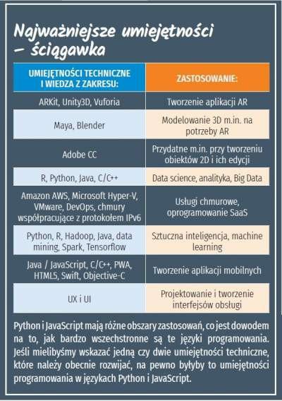 6 umiejętności gwarantujących pracę w IT