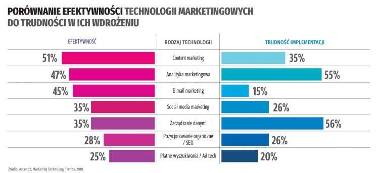 5 trendów w technologiach marketingowych 2019