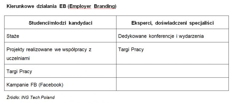 Jak rekrutować pracowników i efektywnie zarządzać zespołami IT?