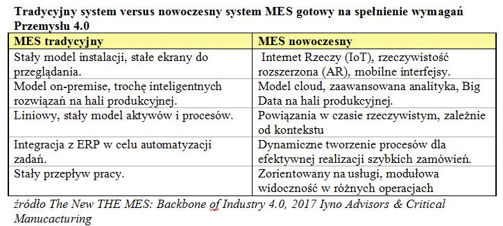 MES - krótki przewodnik po systemach realizacji produkcji