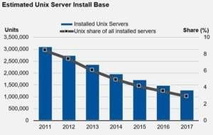 Unix – to już koniec