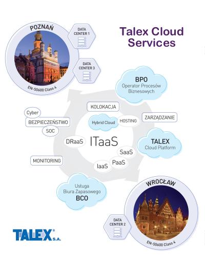 Kierunek usług chmurowych - Service as a Service