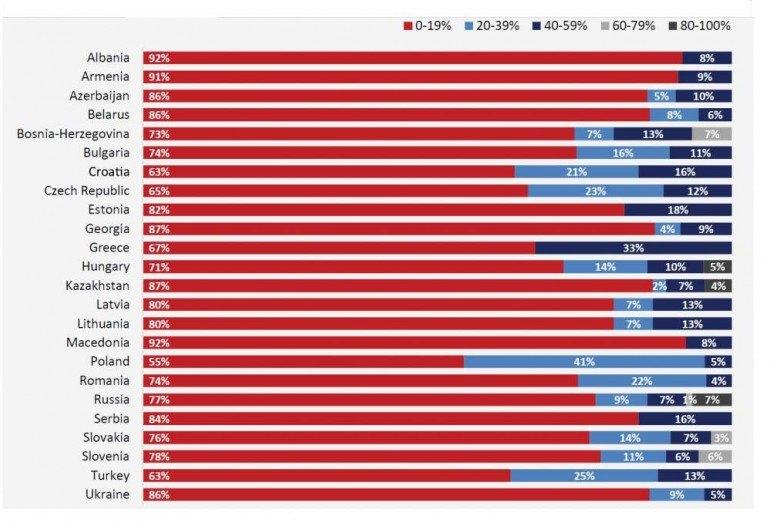 """Proporcja przychodów związanych z cyfrowymi liniami biznesowymi w porównaniu do klasycznych modeli biznesu w różnych krajach CEE. Źródło: DT Global Business Consulting """"Digital Transformation in CEE""""."""