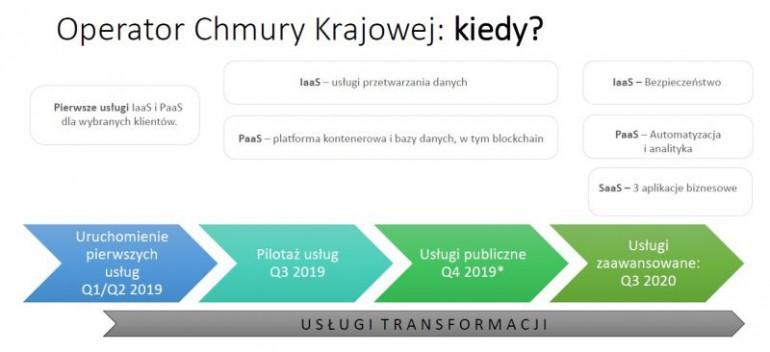 Harmonogram rozwoju Chmury Krajowej. Źródło: Roman Młodkowski, Dyrektor Strategii i Komunikacji Operatora Chmury Krajowej.