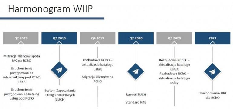 Plany rozwoju programu WIIP (Wspólna Infrastruktura Informatyczna Państwa) na lata 2019-2021. Źródło: Joanna Baranowska, z-ca Dyrektora Departament Systemów Państwowych w Ministerstwie Cyfryzacji.