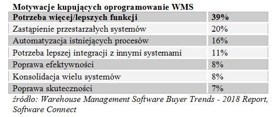Systemy zarządzania magazynem przechodzą do chmury