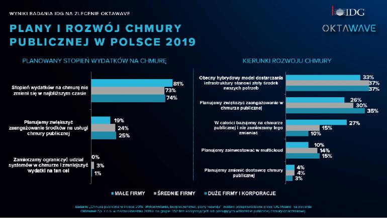 Polskie firmy wydają coraz więcej na chmury