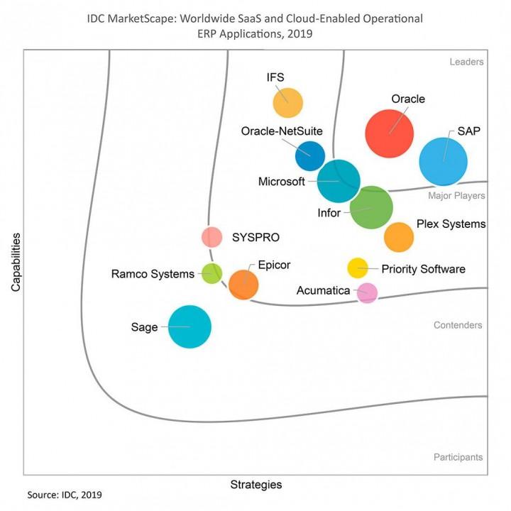 """Najważniejsi dostawcy aplikacji systemów ERP działających w chmurze według IDC.  Źródło: Raport IDC """"Worldwide SaaS and Cloud-Enabled Operational ERP Applications 2019 Vendor Assessment"""", marzec 2019."""
