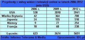 Telewizja tylko internetowa