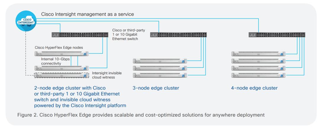 Cisco HyperFlex Edge to rozwiązanie, które doskonale nadaje się do skalowania i wdrażania w dowolnym miejscu.