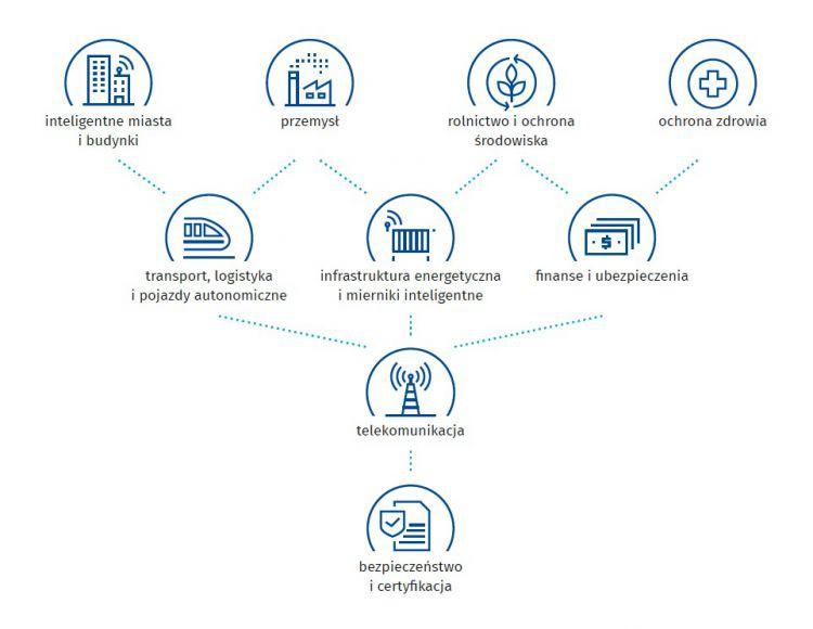 """Branże o szczególnym potencjale rozwoju Internetu rzeczy w Polsce (źródło: raport """"IoT w polskiej gospodarce"""")."""