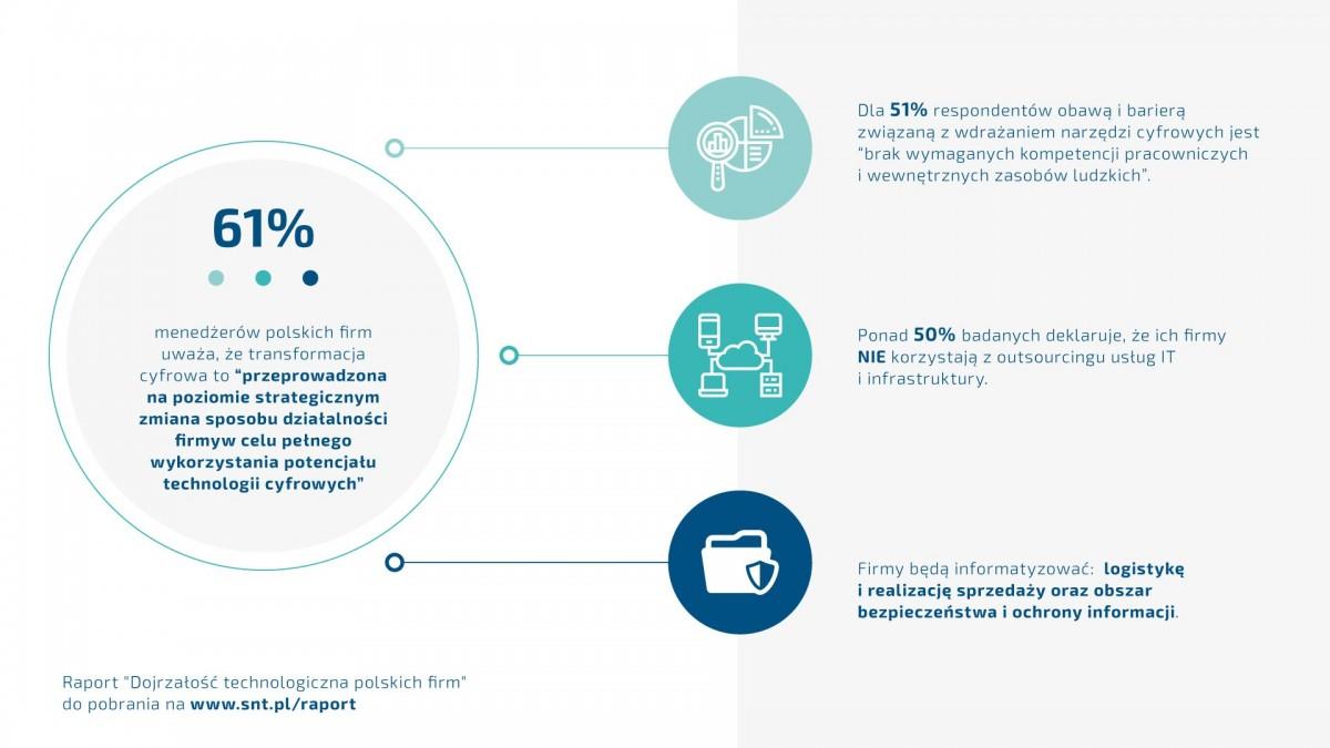 S&T, HPE i Infor zbadały dojrzałość technologiczną polskich firm
