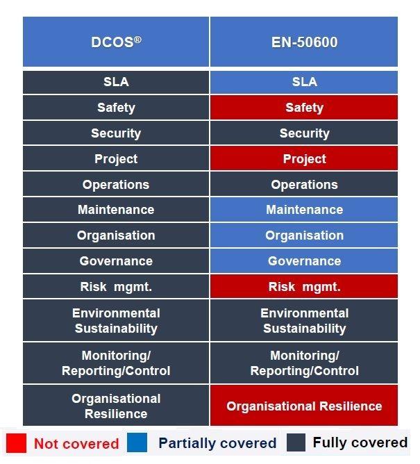 Porównanie EPI-DCOS ze standardem EN 50600 dla części operacyjnej centrum przetwarzania danych