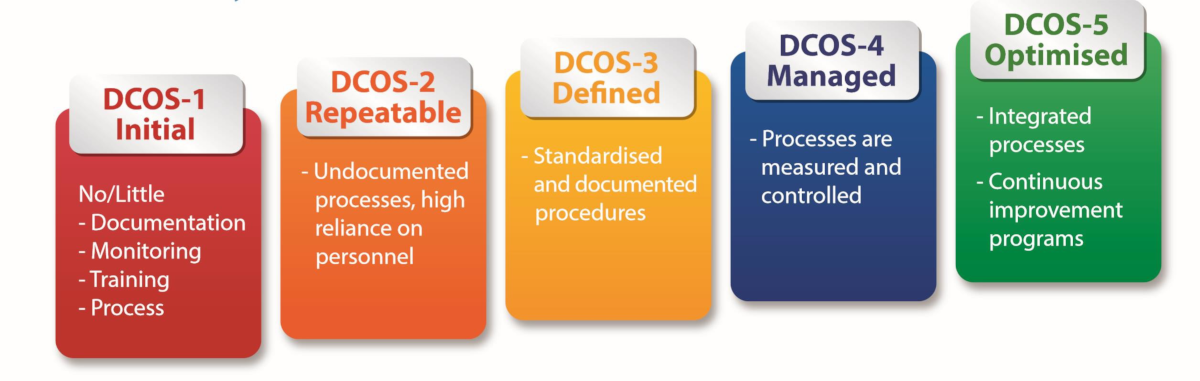 5 poziomów zaawansowania definiowanych przez standard EPI-DCOS.