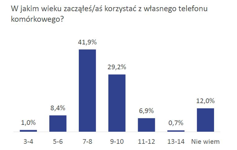 """""""Badanie opinii publicznej w zakresie funkcjonowania rynku usług telekomunikacyjnych oraz preferencji konsumentów"""", Urząd Komunikacji Elektronicznej"""