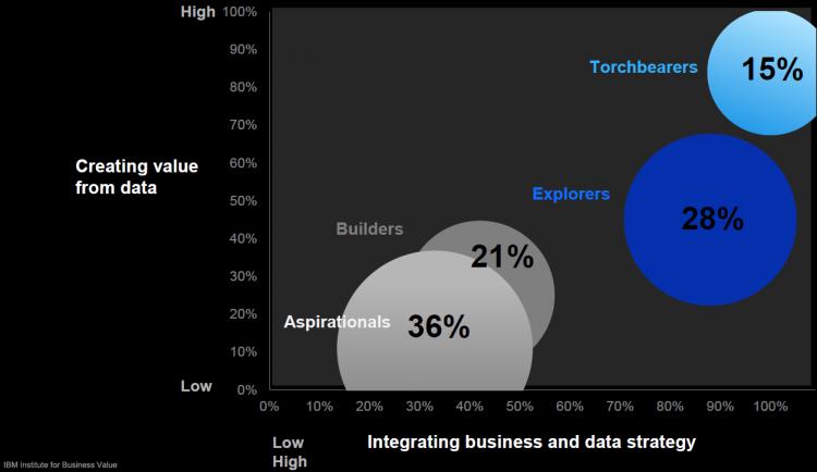 """Integracja strategii biznesowych i strategii danych - analiza polskiego rynku w badaniu IBM C-Suite Study """"Build Your Trust Advantage""""."""