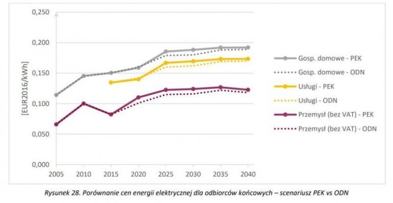 Droga energio! Co oznaczają podwyżki cen prądu dla centrów danych