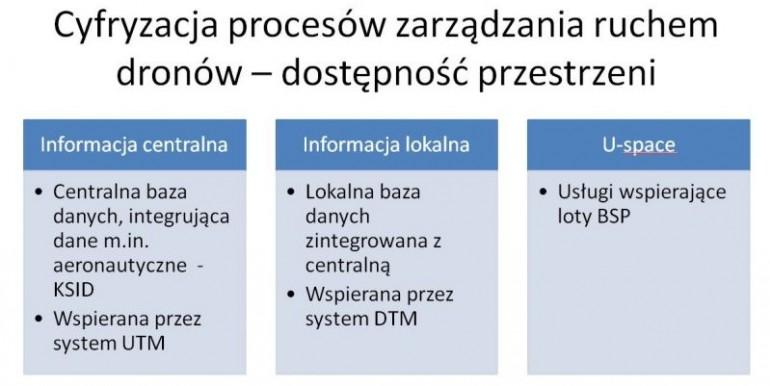 Państwo 2.0. Drony siłą napędową polskiej gospodarki