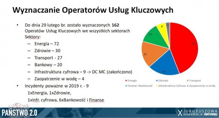 Państwo 2.0: Stan i perspektywy cyfrowego bezpieczeństwa Polski