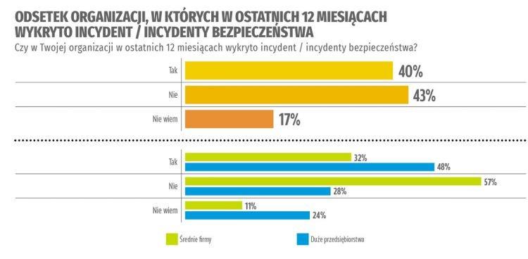 Cyberbezpieczeństwo według polskich firm. Badanie Computerworld