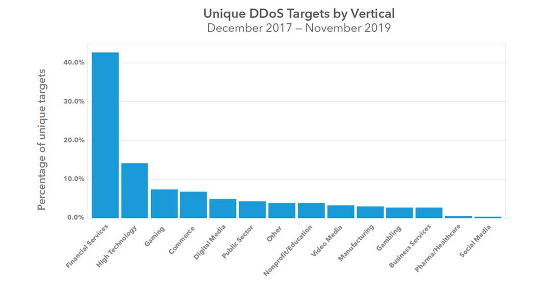 Chmura czy Edge – co nam dają 2 biliony zapytań DNS'owych dziennie ?