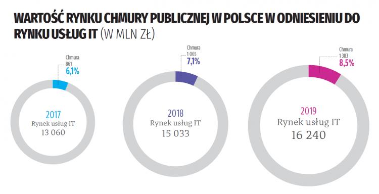 Chmura w Polsce – 1,4 miliarda powodów do optymizmu