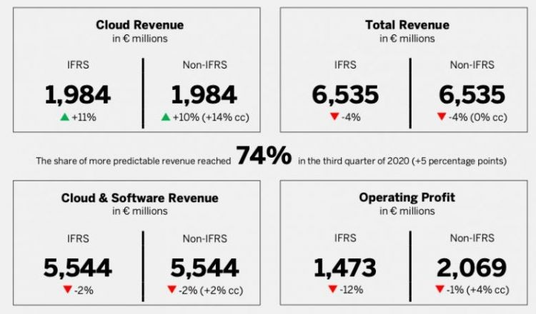 SAP obniża prognozy i zmienia strategię