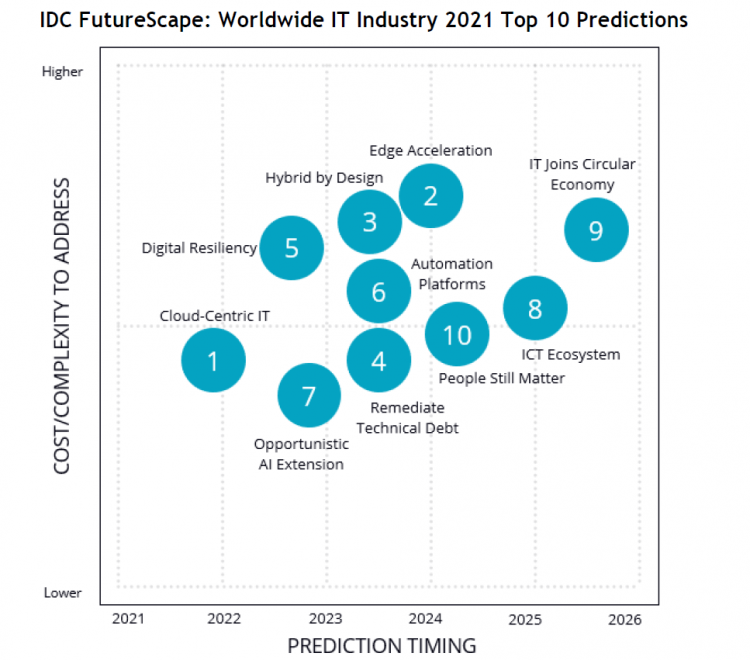 Jaki będzie 2021 rok (i kolejne) w IT